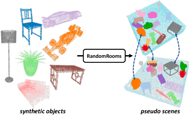 Figure 1 for RandomRooms: Unsupervised Pre-training from Synthetic Shapes and Randomized Layouts for 3D Object Detection