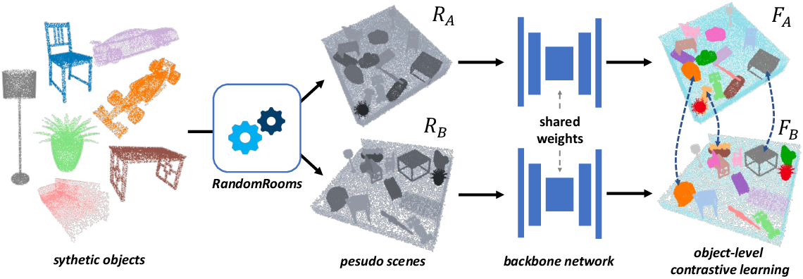 Figure 3 for RandomRooms: Unsupervised Pre-training from Synthetic Shapes and Randomized Layouts for 3D Object Detection