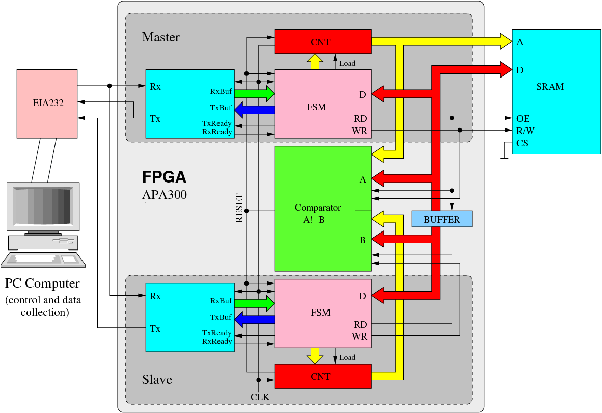 PDF] VHDL Simulation considering Single Event Upsets (SEUs