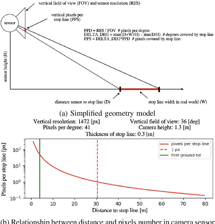 Figure 2 for Holistic Grid Fusion Based Stop Line Estimation