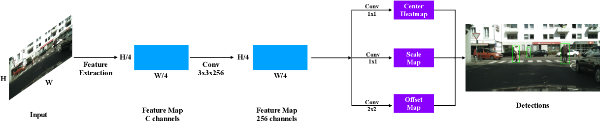 Figure 3 for Adapted Center and Scale Prediction: More Stable and More Accurate
