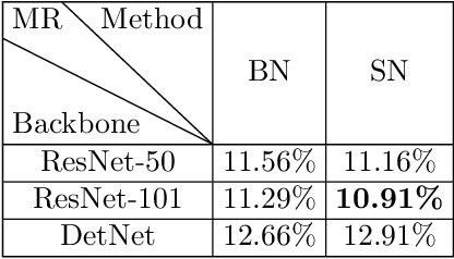 Figure 4 for Adapted Center and Scale Prediction: More Stable and More Accurate