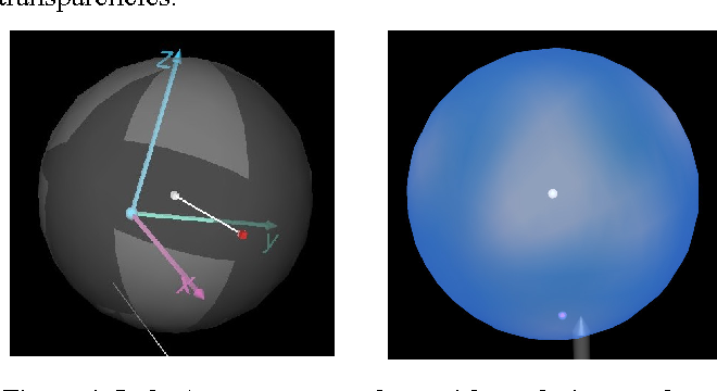 Figure 4: Left: A transparent sphere with rendering artefacts. Right: Current rendering of a transparent sphere in a fully correct computational expensive rendering mode.