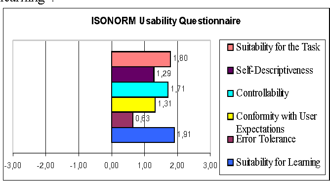 Table 1: Mean values in the 6 categories of the ISONORM usability questionnaire.