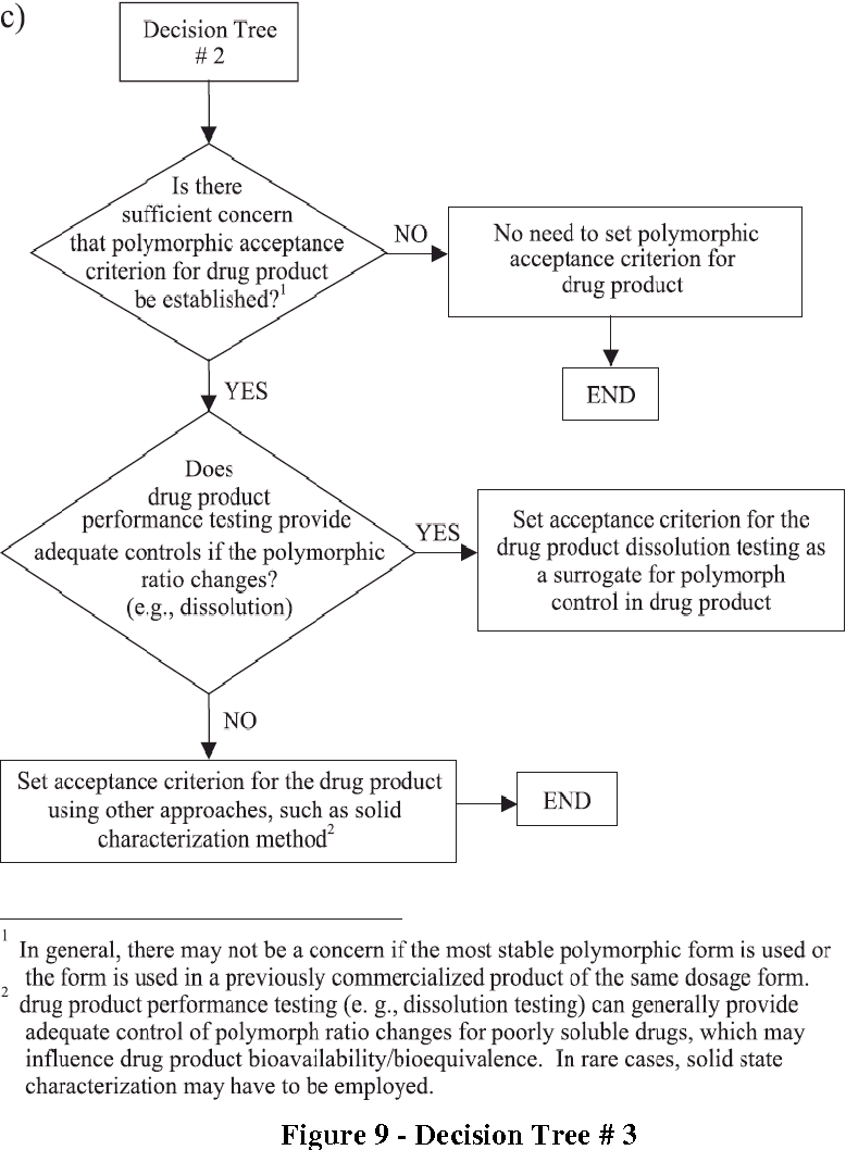 Figure 9 from Pharmaceutical Solid Polymorphism in Abbreviated New