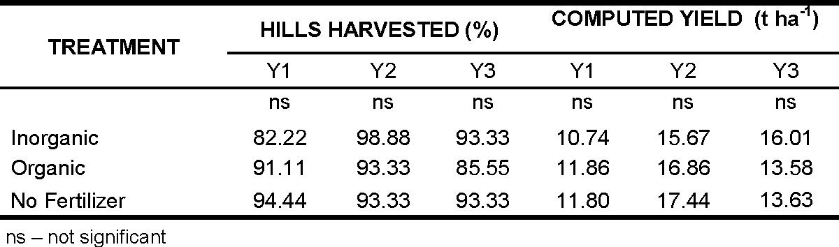 Table 1 from Increasing Productivity of Yam (Dioscorea esculenta