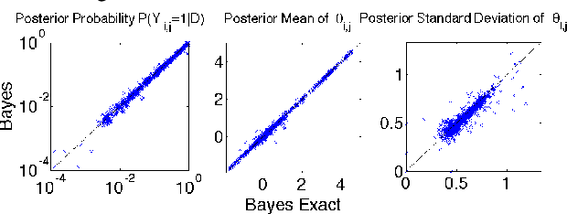 Figure 4 for Bayesian Structure Learning for Markov Random Fields with a Spike and Slab Prior