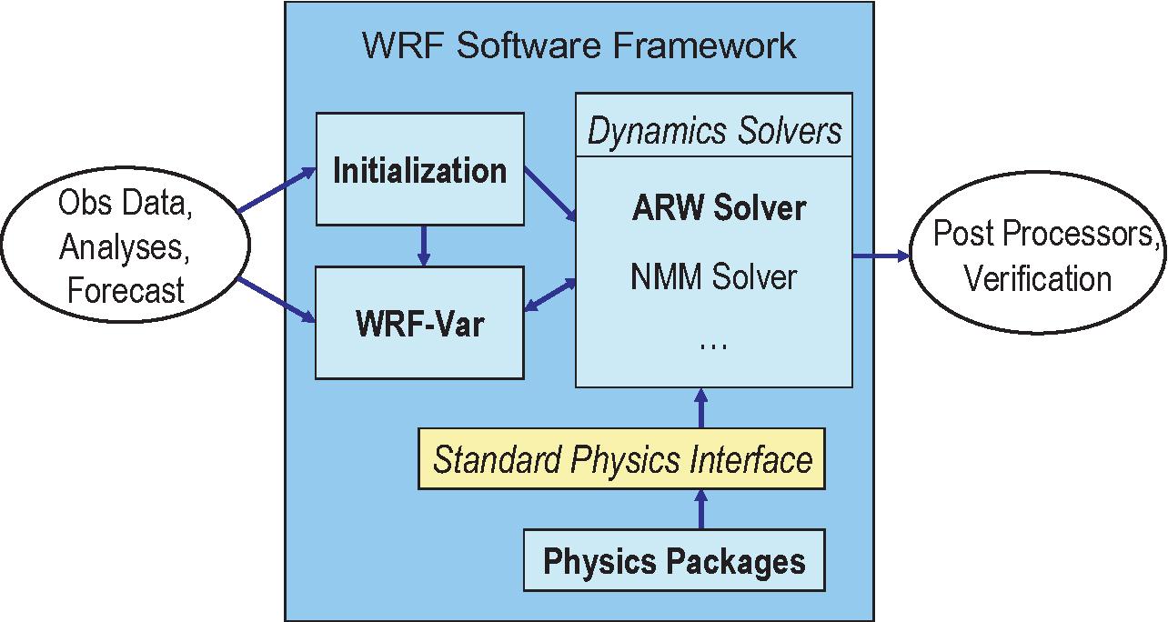 PDF] A Description of the Advanced Research WRF Version 3 - Semantic