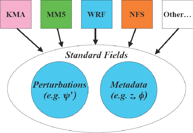 Figure 9 2 from A Description of the Advanced Research WRF Version 3