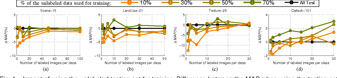 """Figure 1 for Comment on """"Ensemble Projection for Semi-supervised Image Classification"""""""