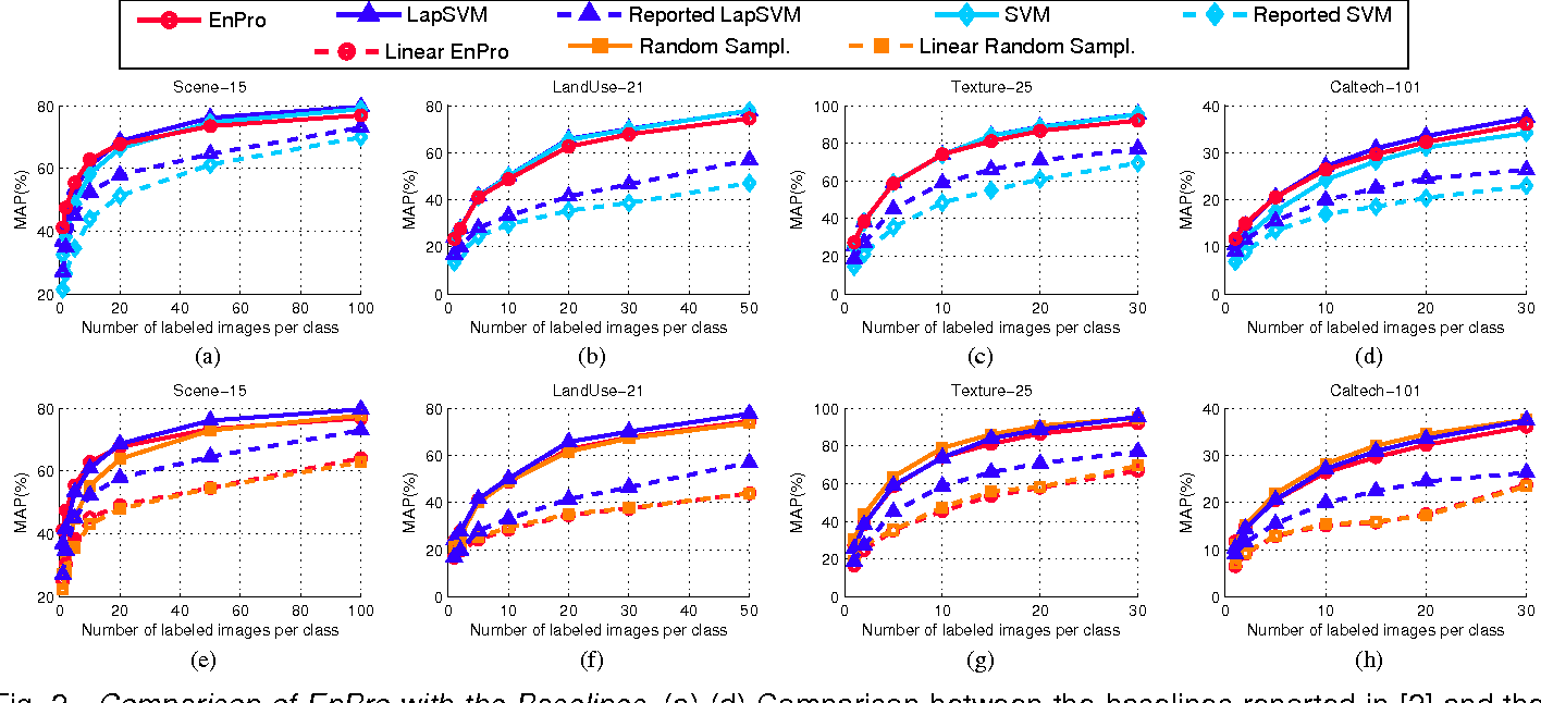 """Figure 2 for Comment on """"Ensemble Projection for Semi-supervised Image Classification"""""""