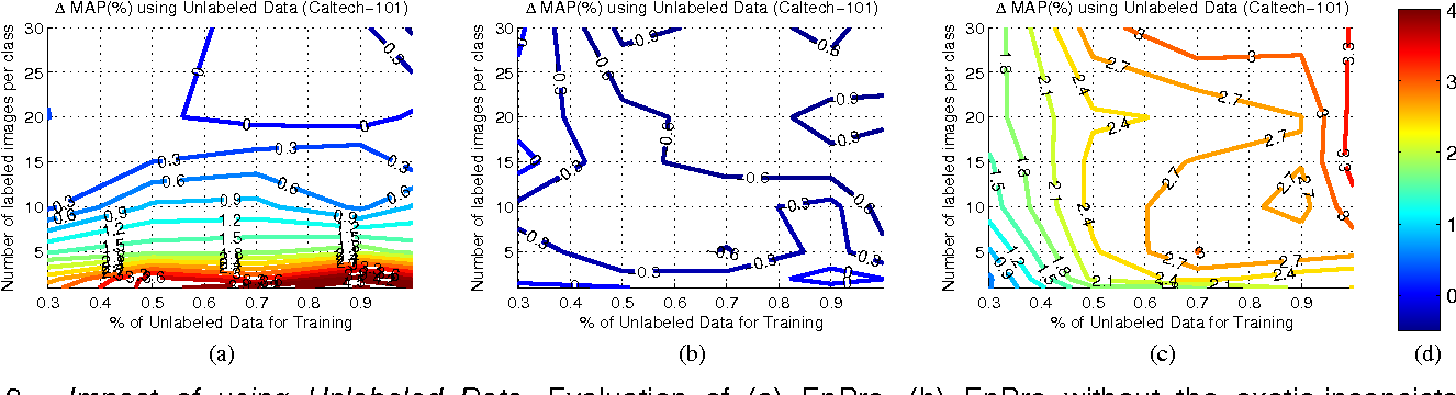 """Figure 3 for Comment on """"Ensemble Projection for Semi-supervised Image Classification"""""""
