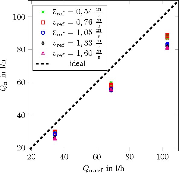Figure 6 from Quantification of methane gas leakages using remote