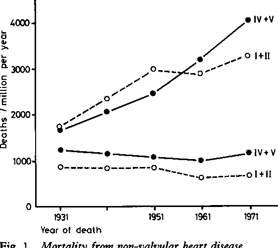 Figure 1 from social class and coronary heart disease semantic fig 1 mortality from non v during 1931 71 in men uppe ccuart Image collections