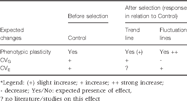 Table 1 Summary of expected changes in quantitative genetic parameters before and after selection. Response of Control across environments (before selection); response of selection lines in relation to Control (after selection)*.
