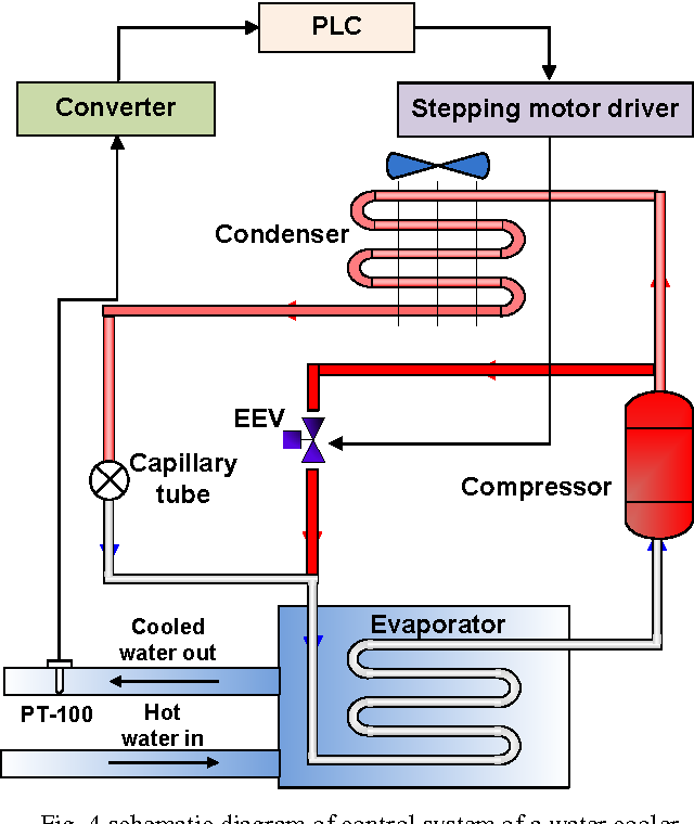 4 schematic diagram of control system of a water cooler