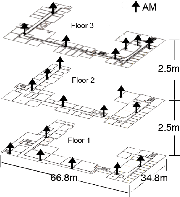 Coordinated Sampling To Improve The Efficiency Of Wireless Network