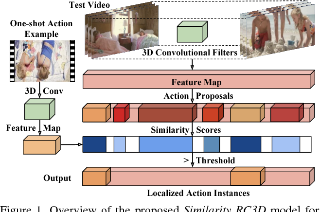 Figure 1 for Similarity R-C3D for Few-shot Temporal Activity Detection
