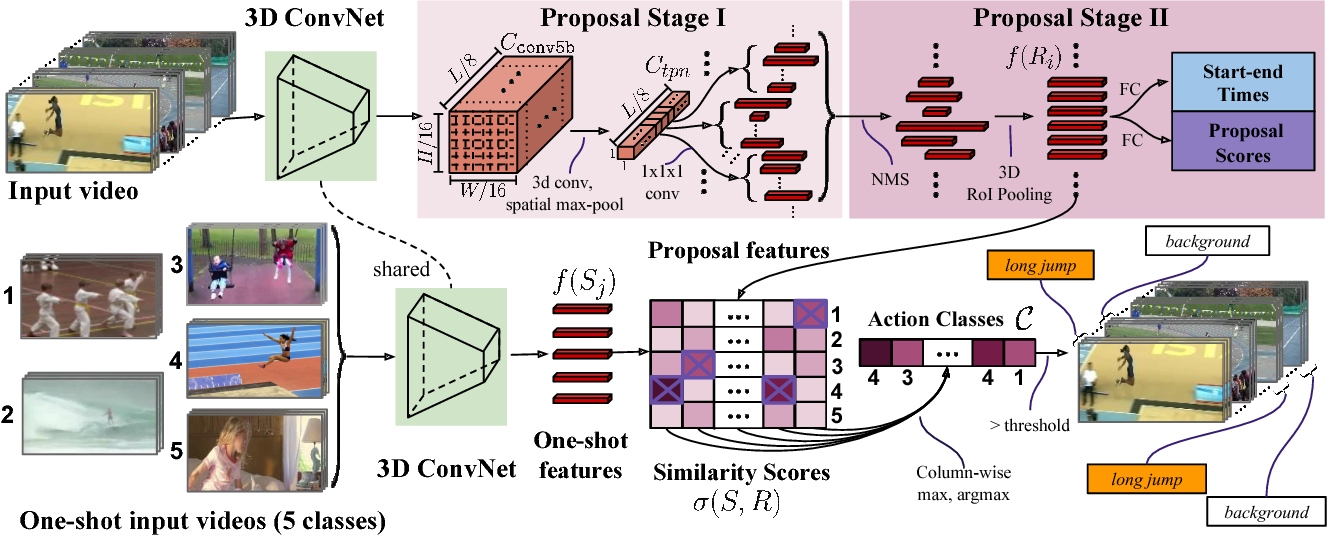 Figure 3 for Similarity R-C3D for Few-shot Temporal Activity Detection