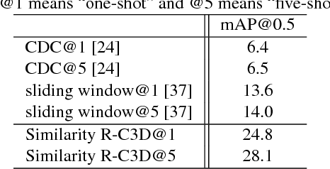 Figure 2 for Similarity R-C3D for Few-shot Temporal Activity Detection