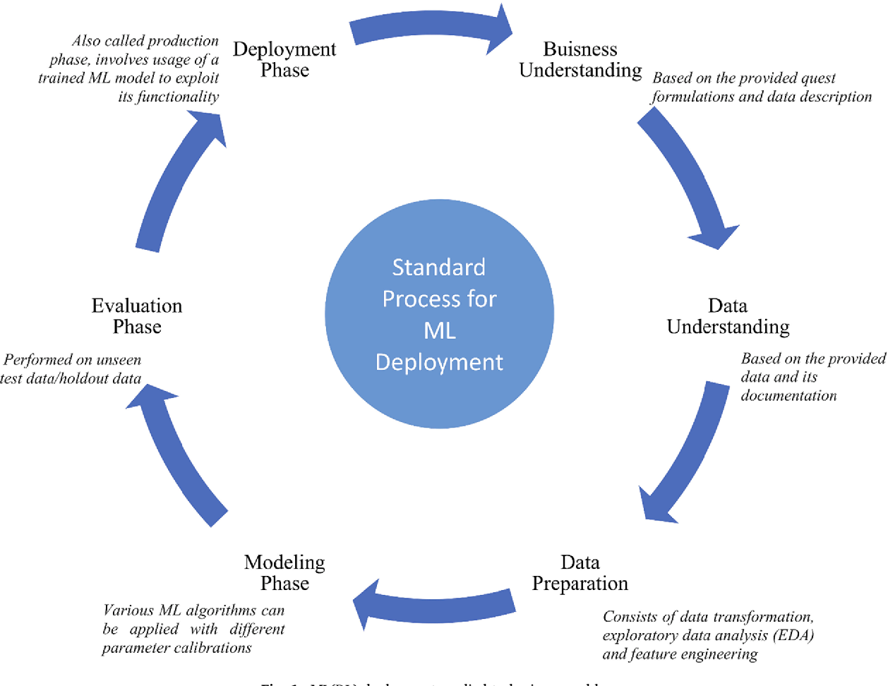 Figure 1 for Augmenting Organizational Decision-Making with Deep Learning Algorithms: Principles, Promises, and Challenges