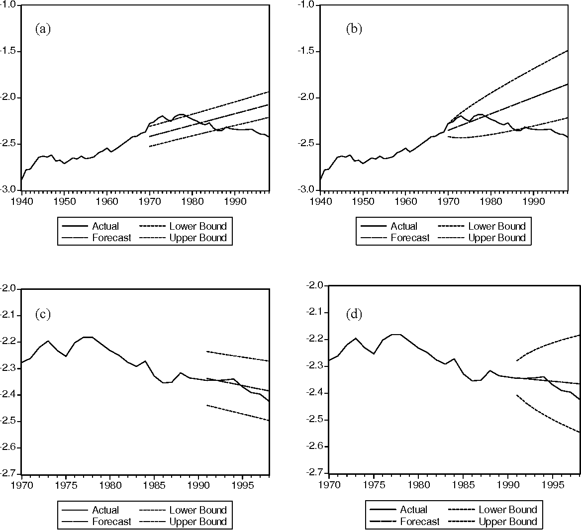 figure 3 difference between forecasts for ts and ds natural logarithm of  per capita nox emissions