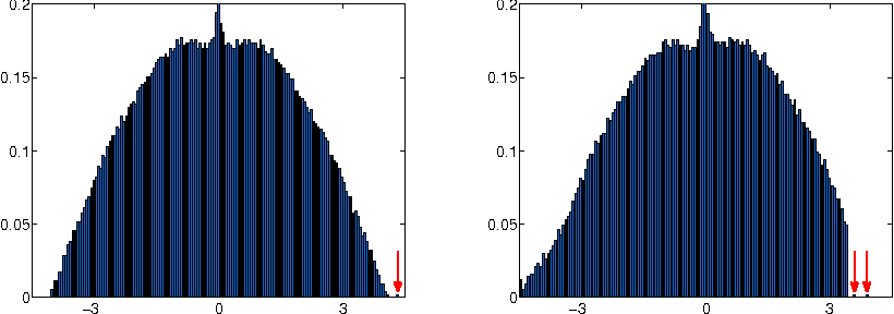 Figure 1 for Robust Spectral Detection of Global Structures in the Data by Learning a Regularization