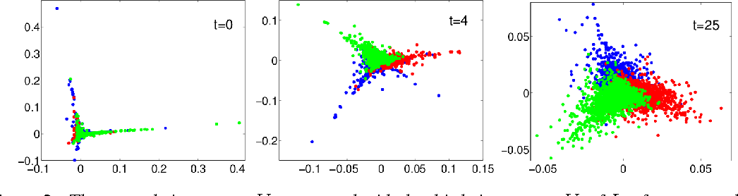 Figure 2 for Robust Spectral Detection of Global Structures in the Data by Learning a Regularization