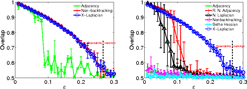 Figure 3 for Robust Spectral Detection of Global Structures in the Data by Learning a Regularization
