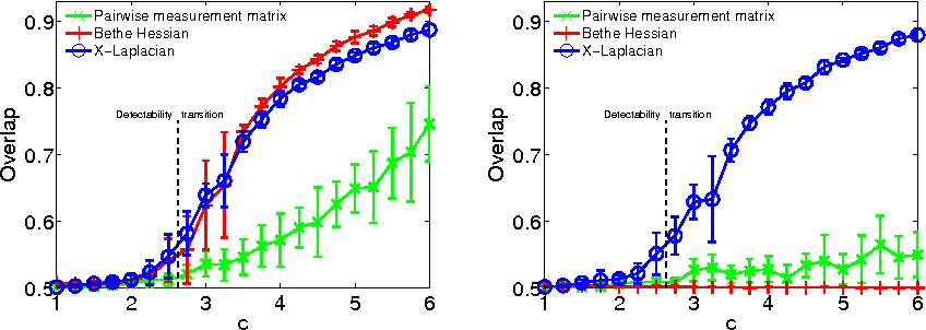 Figure 4 for Robust Spectral Detection of Global Structures in the Data by Learning a Regularization