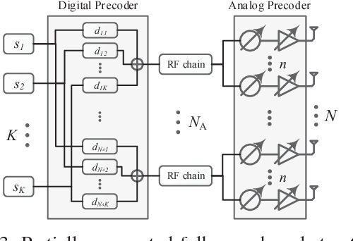 Beamforming Precoding Difference