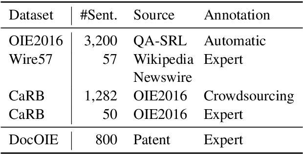 Figure 2 for DocOIE: A Document-level Context-Aware Dataset for OpenIE