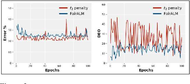 Figure 3 for FairALM: Augmented Lagrangian Method for Training Fair Models with Little Regret