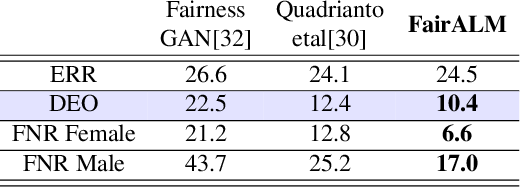 Figure 4 for FairALM: Augmented Lagrangian Method for Training Fair Models with Little Regret