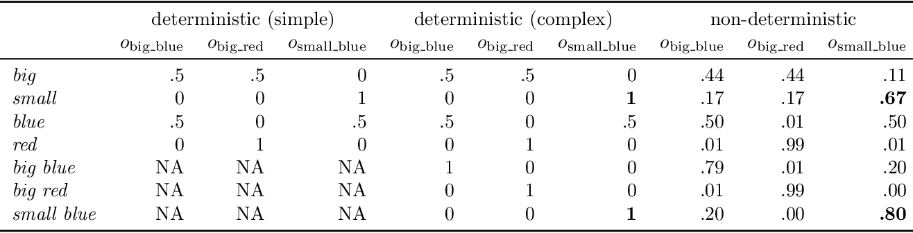 Figure 4 for When redundancy is rational: A Bayesian approach to 'overinformative' referring expressions