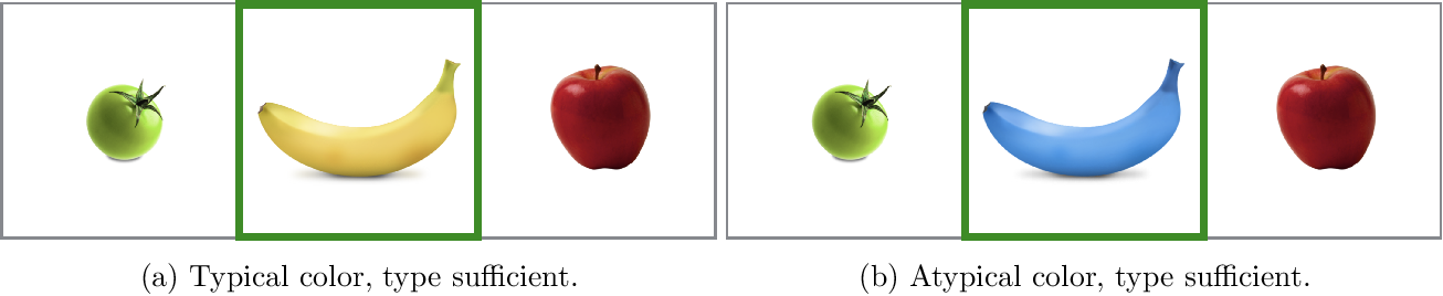 Figure 3 for When redundancy is rational: A Bayesian approach to 'overinformative' referring expressions