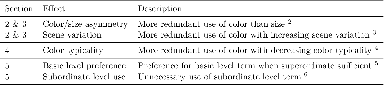 Figure 2 for When redundancy is rational: A Bayesian approach to 'overinformative' referring expressions