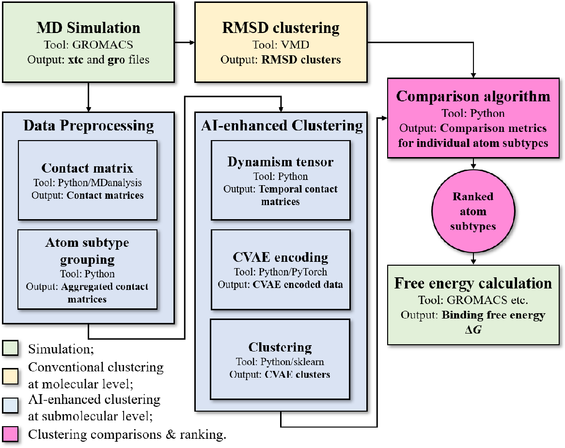 Figure 1 for CASTELO: Clustered Atom Subtypes aidEd Lead Optimization -- a combined machine learning and molecular modeling method