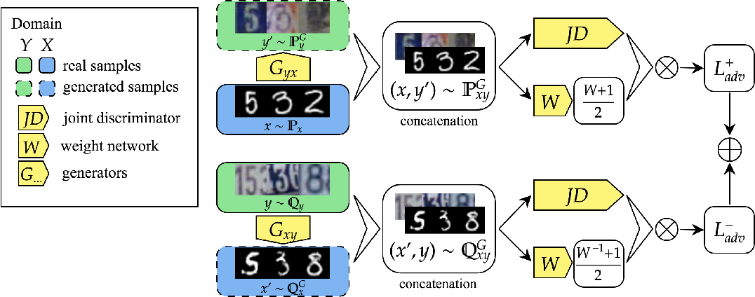 Figure 1 for Batch weight for domain adaptation with mass shift