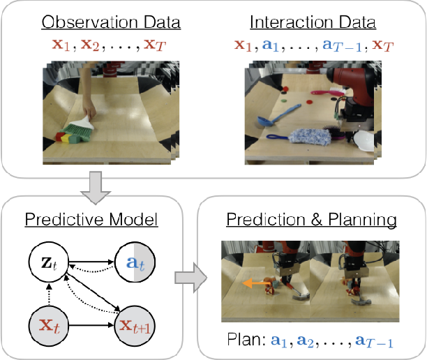 Figure 1 for Learning Predictive Models From Observation and Interaction