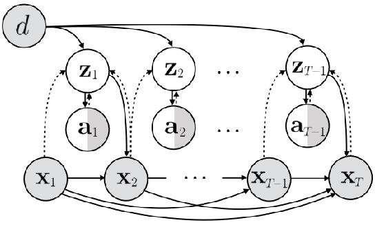 Figure 3 for Learning Predictive Models From Observation and Interaction