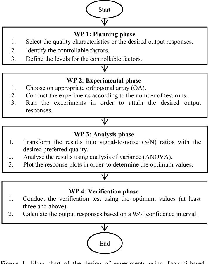 Multi-response optimization of the properties of natural