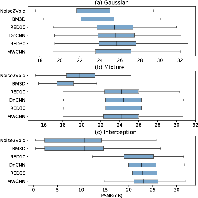 Figure 3 for OpenDenoising: an Extensible Benchmark for Building Comparative Studies of Image Denoisers
