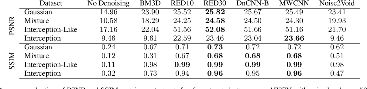Figure 2 for OpenDenoising: an Extensible Benchmark for Building Comparative Studies of Image Denoisers