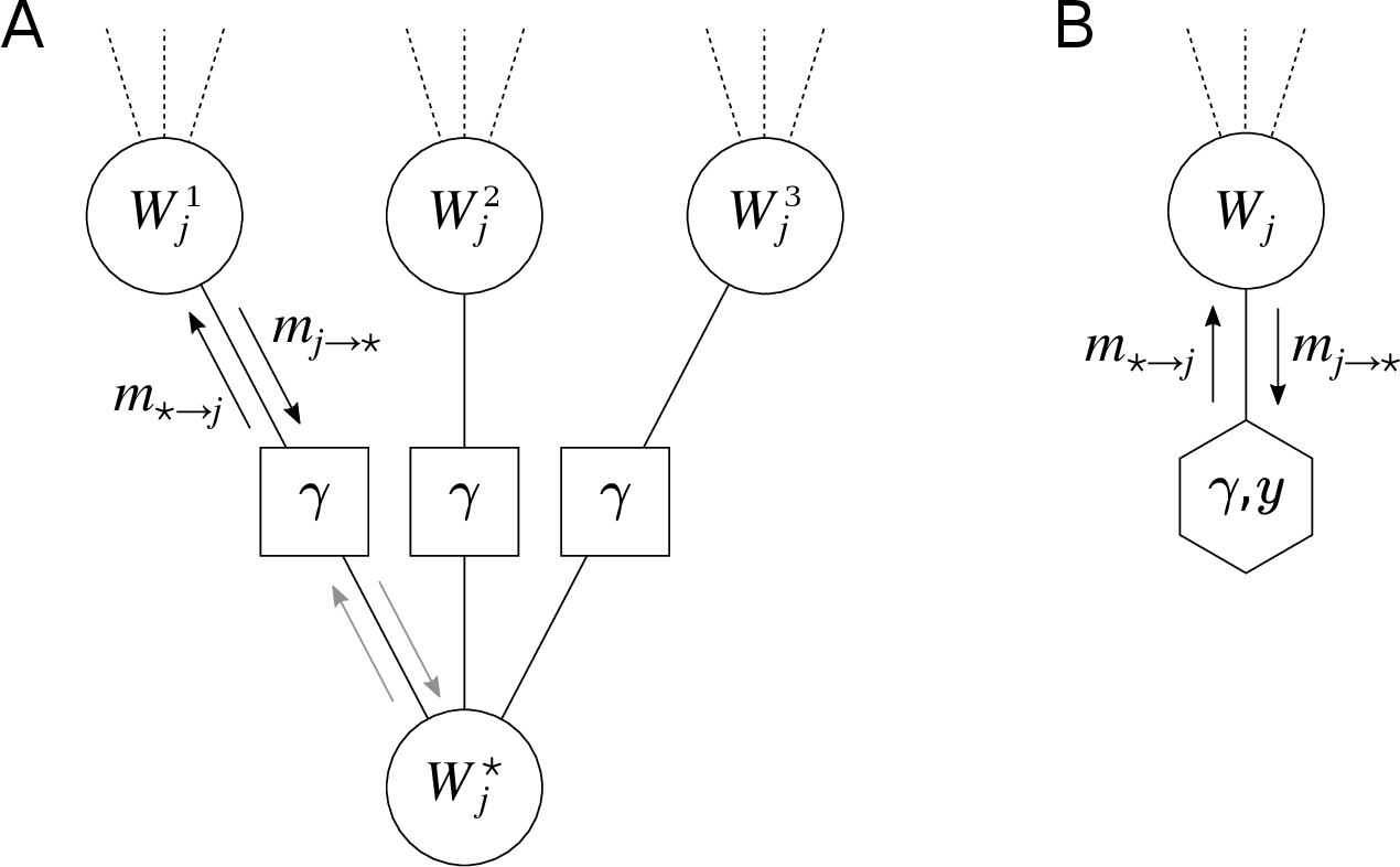 Figure 4 for Unreasonable Effectiveness of Learning Neural Networks: From Accessible States and Robust Ensembles to Basic Algorithmic Schemes