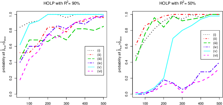 Figure 1 for High-dimensional Ordinary Least-squares Projection for Screening Variables