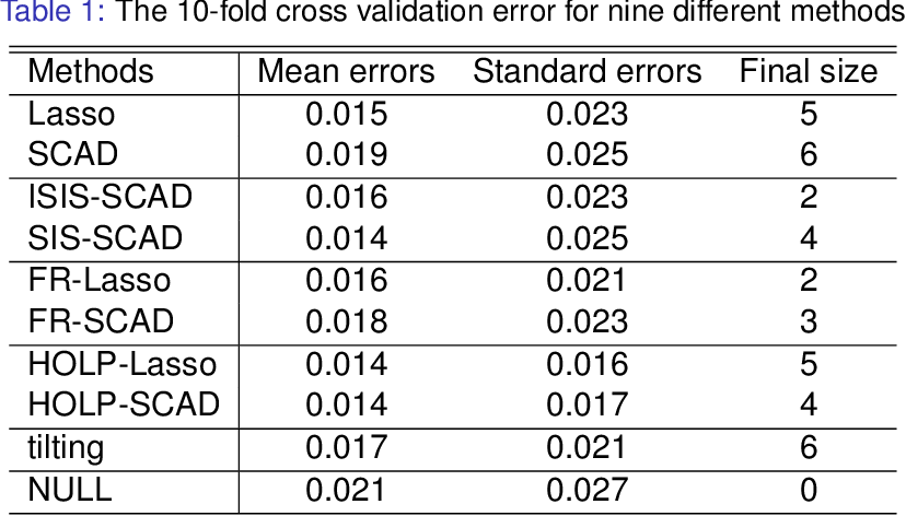 Figure 2 for High-dimensional Ordinary Least-squares Projection for Screening Variables
