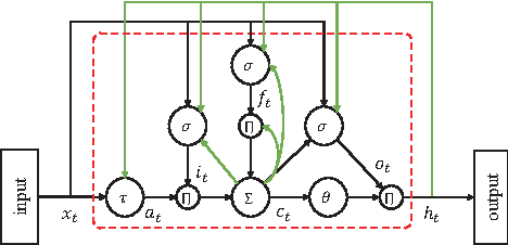 Figure 1 for Constructing Long Short-Term Memory based Deep Recurrent Neural Networks for Large Vocabulary Speech Recognition