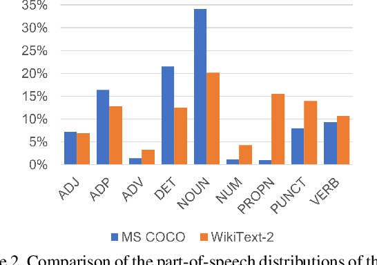 Figure 3 for VisualGPT: Data-efficient Image Captioning by Balancing Visual Input and Linguistic Knowledge from Pretraining