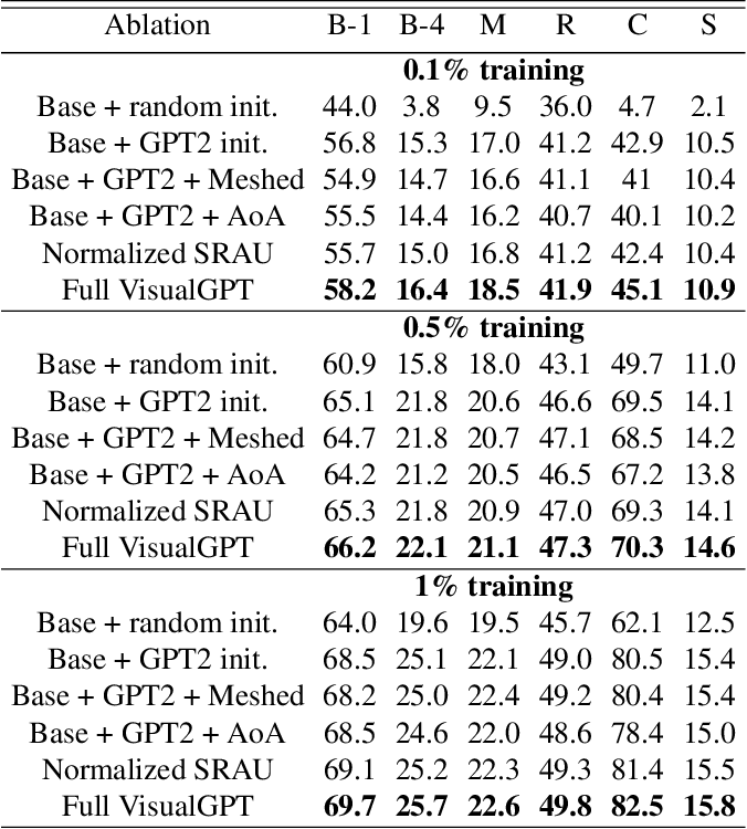 Figure 4 for VisualGPT: Data-efficient Image Captioning by Balancing Visual Input and Linguistic Knowledge from Pretraining